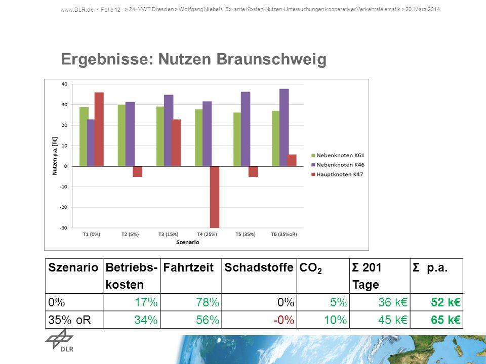 Ergebnisse: Nutzen Braunschweig Szenario Betriebs- kosten FahrtzeitSchadstoffeCO 2 Σ 201 Tage Σ p.a. 0%17%78%0%5%36 k€52 k€ 35% oR34%56%-0%10%45 k€65