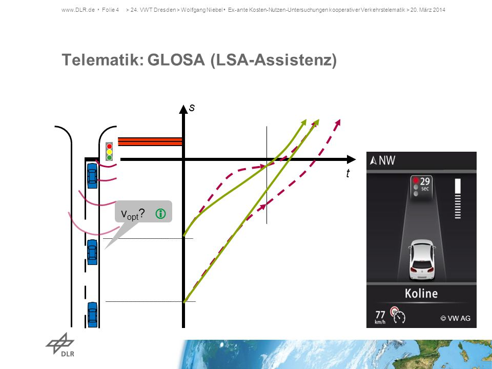  VW AG Telematik: GLOSA (LSA-Assistenz) t v opt ?  www.DLR.de Folie 4 s > 24. VWT Dresden > Wolfgang Niebel Ex-ante Kosten-Nutzen-Untersuchungen koo