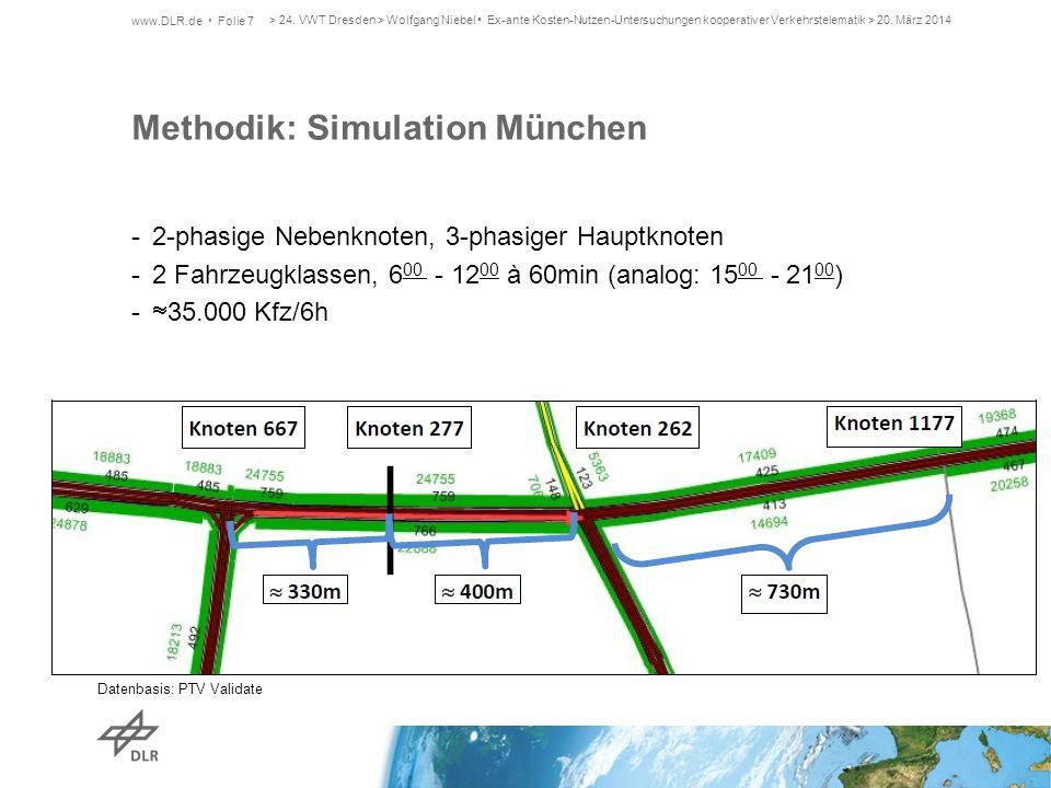 Methodik: Simulation München -2-phasige Nebenknoten, 3-phasiger Hauptknoten -2 Fahrzeugklassen, 6 00 - 12 00 à 60min (analog: 15 00 - 21 00 ) -  35.0