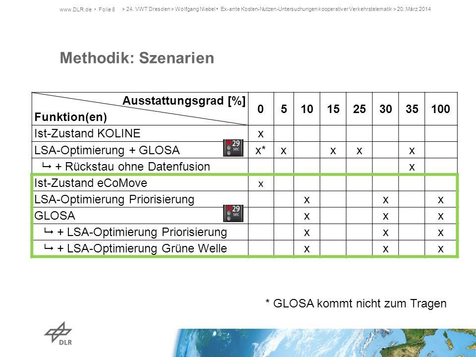 Methodik: Szenarien www.DLR.de Folie 8 Ausstattungsgrad [%] Funktion(en) 051015253035100 Ist-Zustand KOLINEx LSA-Optimierung + GLOSAx*xxxx  + Rücksta