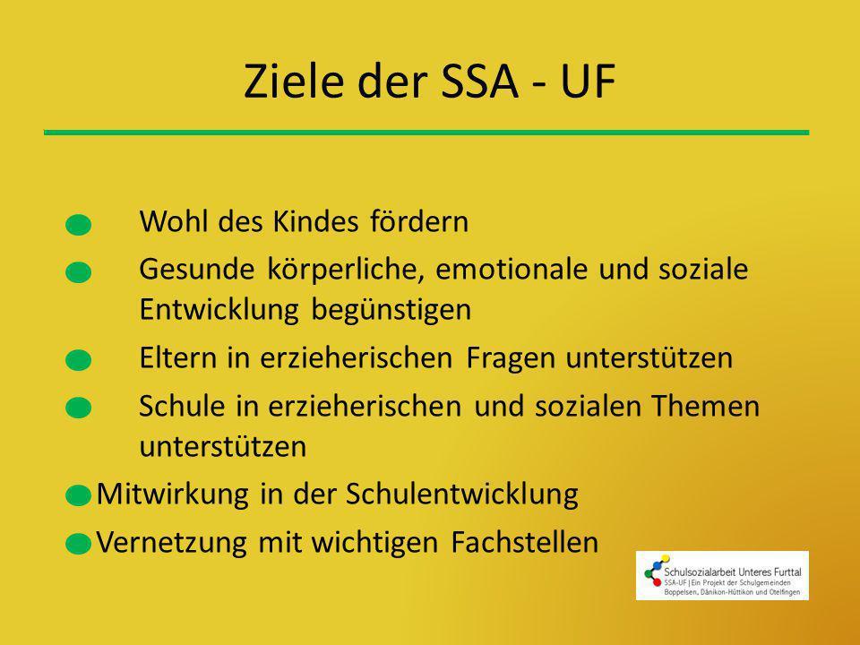 Ziele der SSA - UF Wohl des Kindes fördern Gesunde körperliche, emotionale und soziale Entwicklung begünstigen Eltern in erzieherischen Fragen unterst