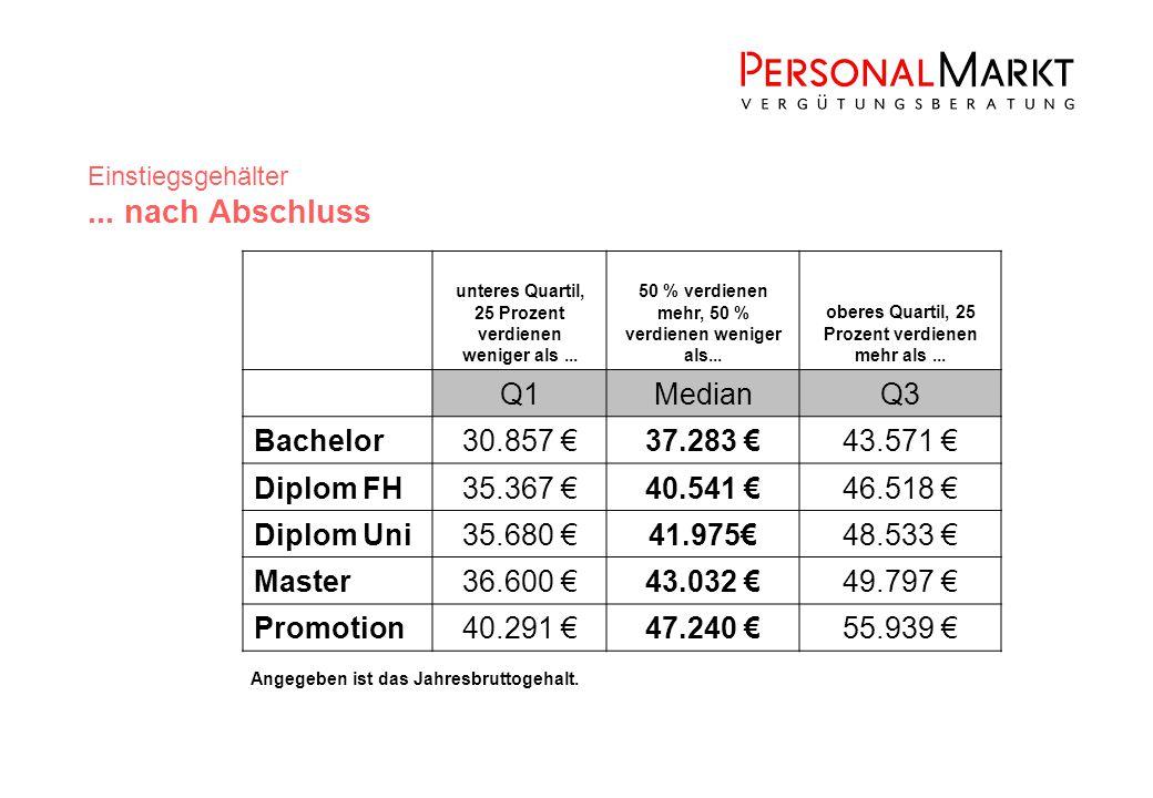 Einstiegsgehälter...nach Abschluss unteres Quartil, 25 Prozent verdienen weniger als...
