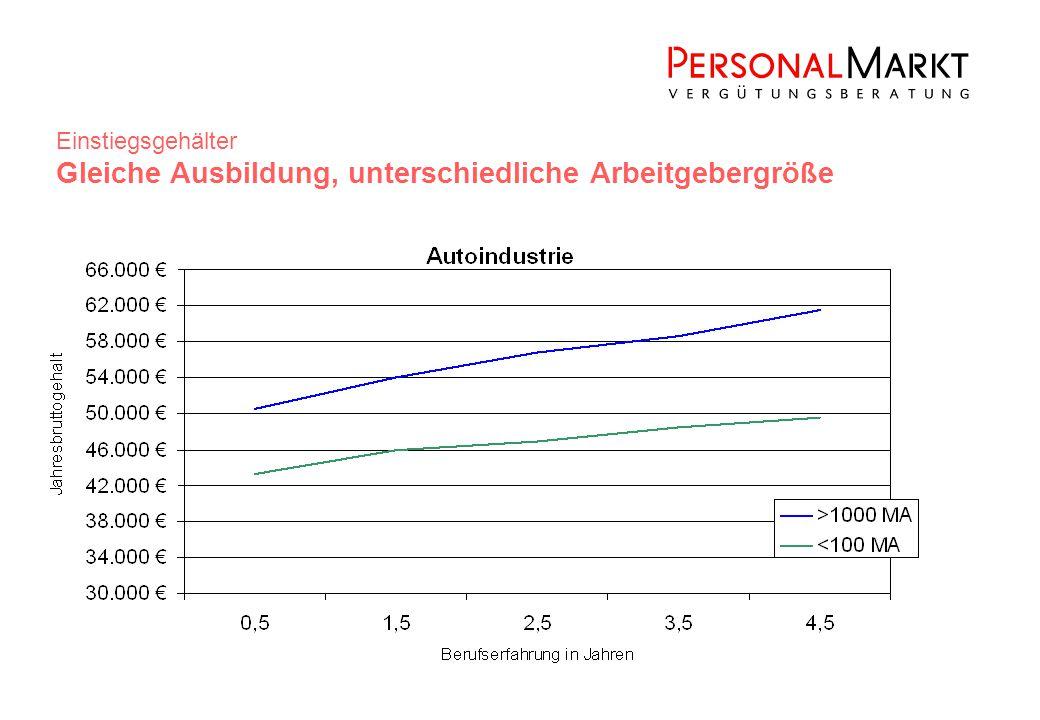 Einstiegsgehälter Gleiche Ausbildung, unterschiedliche Arbeitgebergröße