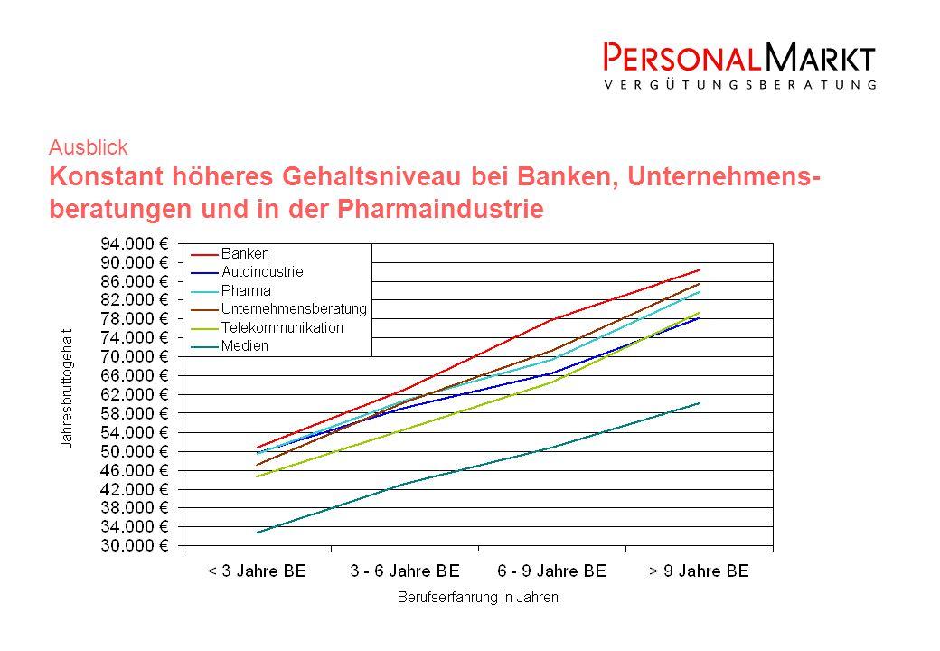 Ausblick Konstant höheres Gehaltsniveau bei Banken, Unternehmens- beratungen und in der Pharmaindustrie