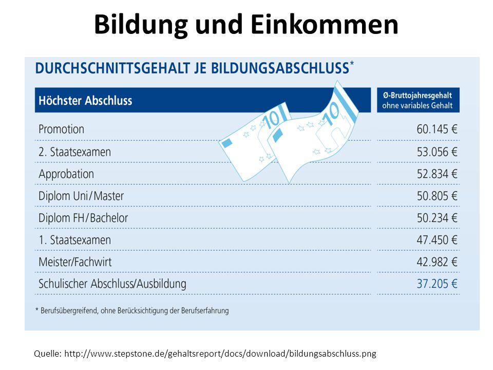 Bildung und Einkommen Quelle: http://www.stepstone.de/gehaltsreport/docs/download/bildungsabschluss.png
