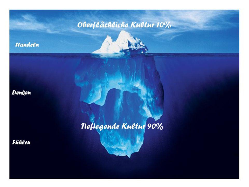 Handeln Denken Fühlen Oberflächliche Kultur 10% Tiefiegende Kultur 90%