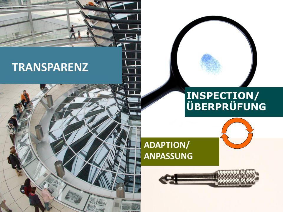 TRANSPARENZ INSPECTION/ ÜBERPRÜFUNG ADAPTION/ ANPASSUNG