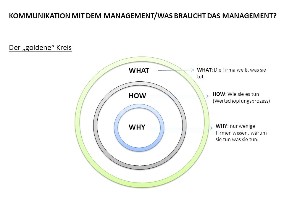 """Der """"goldene"""" Kreis WHY HOW WHAT WHAT: Die Firma weiß, was sie tut HOW: Wie sie es tun (Wertschöpfungsprozess) WHY: nur wenige Firmen wissen, warum si"""