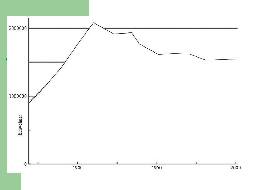 Vom Großstaat zum Kleinstaat (1918 – 1938) II Bevölkerungsverlagerung (M2) protektionistische Handelspolitik (Problem für einen Kleinstaat) Umstrukturierung der Verkehrswege