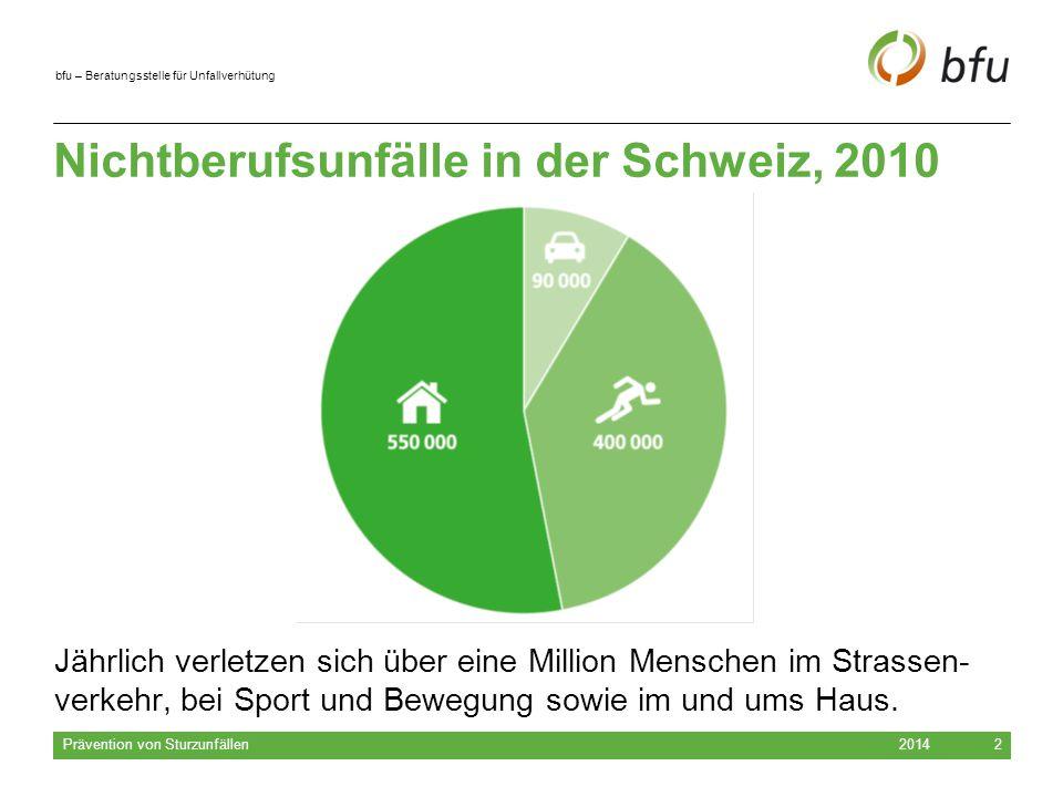 bfu – Beratungsstelle für Unfallverhütung 2014 Prävention von Sturzunfällen 3 Sturzunfälle in der Schweiz Dreimal soviele Sturzunfälle im Haus- und Freizeitbereich wie Unfälle im Strassenverkehr.