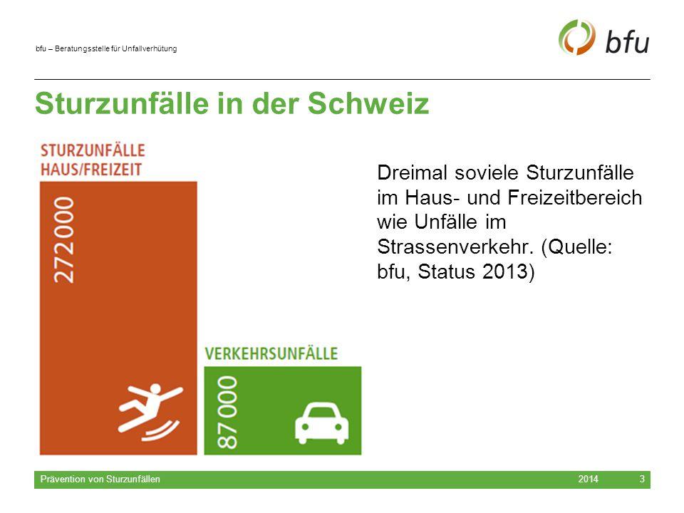 bfu – Beratungsstelle für Unfallverhütung 2014 Prävention von Sturzunfällen 3 Sturzunfälle in der Schweiz Dreimal soviele Sturzunfälle im Haus- und Fr