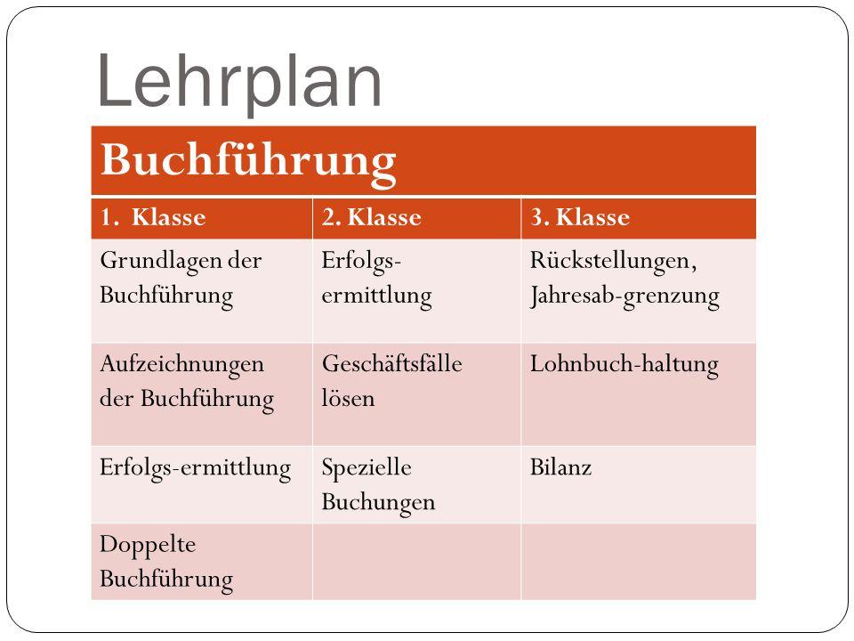 Lehrplan Buchführung 1.Klasse2. Klasse3. Klasse Grundlagen der Buchführung Erfolgs- ermittlung Rückstellungen, Jahresab-grenzung Aufzeichnungen der Bu