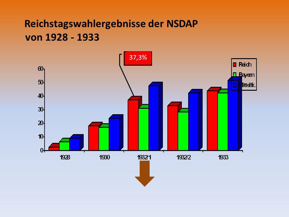 Reichstagswahlergebnisse der NSDAP von 1928 - 1933 37,3%
