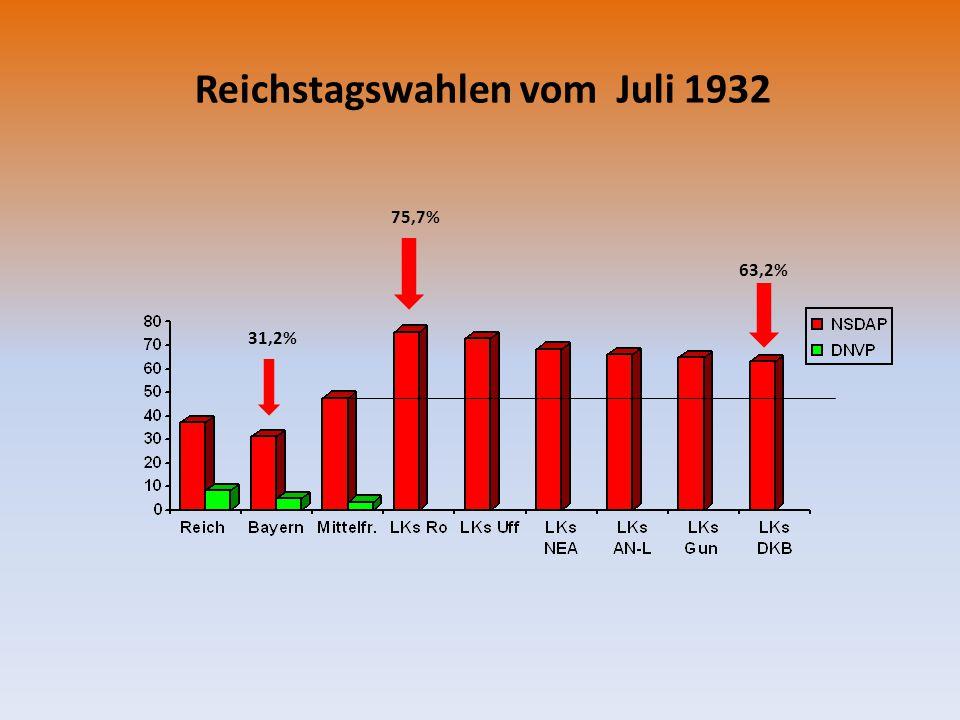 Reichstagswahlen vom Juli 1932 75,7% 63,2% 31,2%