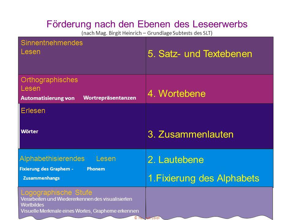 Förderung nach den Ebenen des Leseerwerbs (nach Mag. Birgit Heinrich – Grundlage Subtests des SLT) 2. Lautebene 1.Fixierung des Alphabets 3. Zusammenl