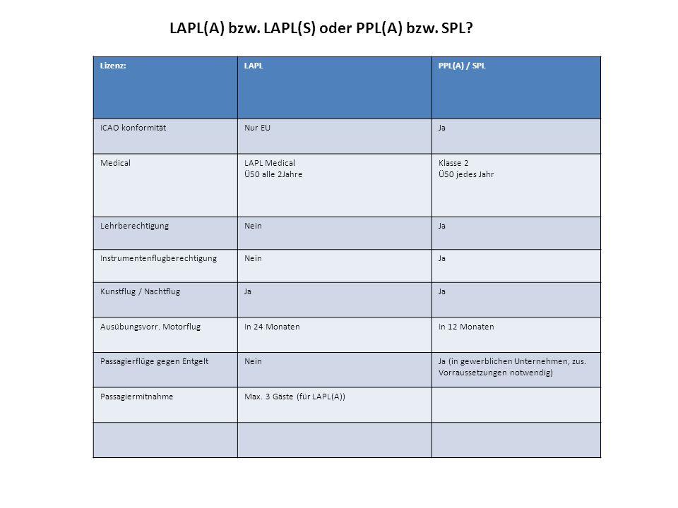 LAPL(A) bzw. LAPL(S) oder PPL(A) bzw. SPL? Lizenz:LAPLPPL(A) / SPL ICAO konformitätNur EUJa MedicalLAPL Medical Ü50 alle 2Jahre Klasse 2 Ü50 jedes Jah