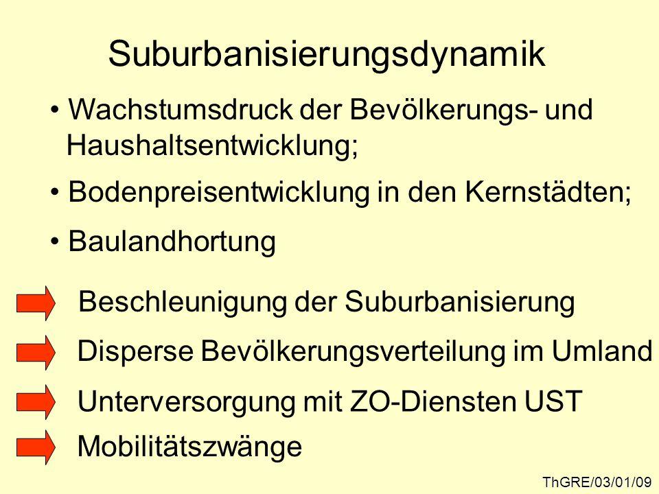 Suburbanisierungsdynamik ThGRE/03/01/09 Wachstumsdruck der Bevölkerungs- und Haushaltsentwicklung; Bodenpreisentwicklung in den Kernstädten; Baulandhortung Beschleunigung der Suburbanisierung Disperse Bevölkerungsverteilung im Umland Unterversorgung mit ZO-Diensten UST Mobilitätszwänge