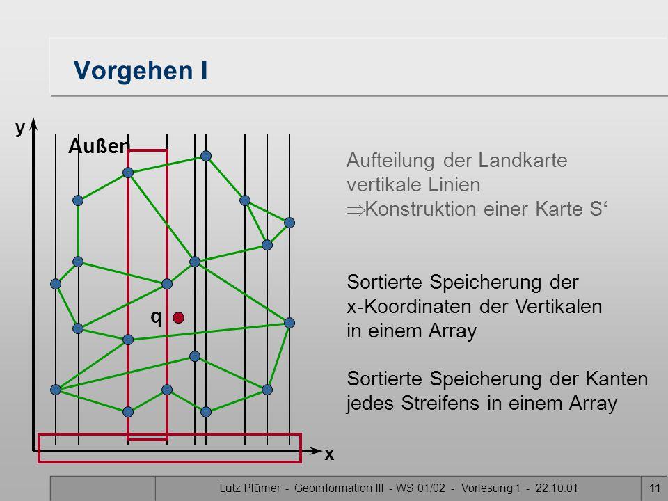 Lutz Plümer - Geoinformation III - WS 01/02 - Vorlesung 1 - 22.10.0111 Vorgehen I Aufteilung der Landkarte vertikale Linien  Konstruktion einer Karte S' Außen Sortierte Speicherung der x-Koordinaten der Vertikalen in einem Array Sortierte Speicherung der Kanten jedes Streifens in einem Array q x y