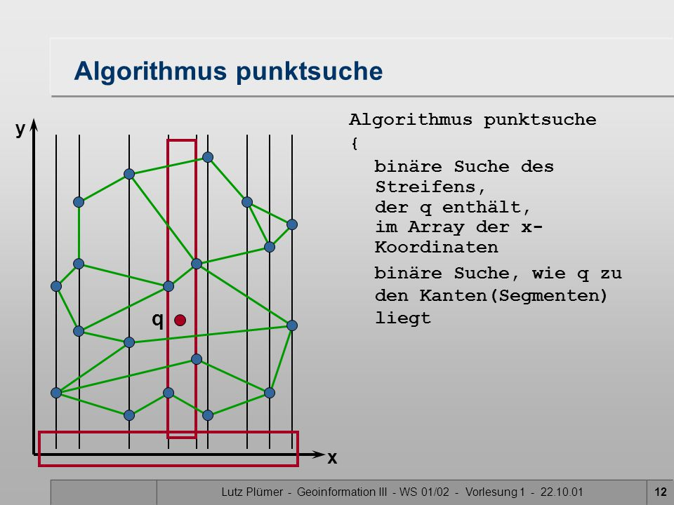 Lutz Plümer - Geoinformation III - WS 01/02 - Vorlesung 1 - 22.10.0112 Algorithmus punktsuche binäre Suche, wie q zu den Kanten(Segmenten) liegt Algorithmus punktsuche { binäre Suche des Streifens, der q enthält, im Array der x- Koordinaten q x y