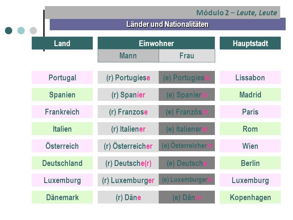 Länder und Nationalitäten LandEinwohnerHauptstadt MannFrau Portugal(r) Portugiese(e) PortugiesinLissabon Spanien(r) Spanier(e) SpanierinMadrid Frankreich(r) Franzose(e) FranzösinParis Italien(r) Italiener(e) ItalienerinRom Österreich(r) Österreicher (e) Österreicherin Wien Deutschland(r) Deutsche(r)(e) DeutscheBerlin Luxemburg(r) Luxemburger (e) Luxemburgerin Luxemburg Dänemark(r) Däne(e) DäninKopenhagen Módulo 2 – Leute, Leute