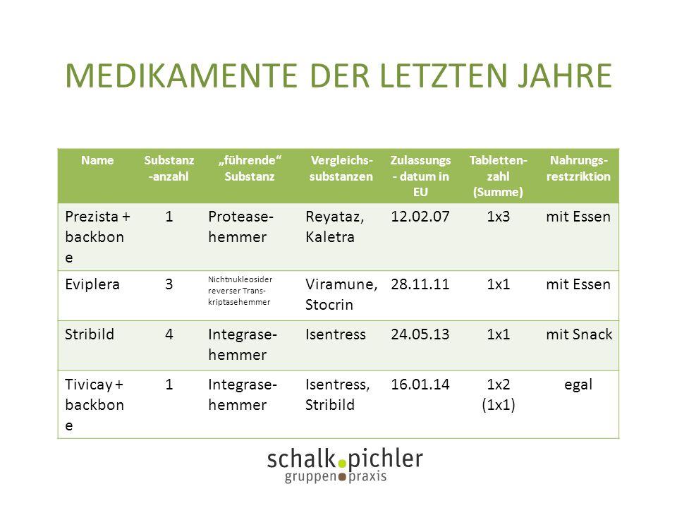 "MEDIKAMENTE DER LETZTEN JAHRE NameSubstanz -anzahl ""führende"" Substanz Vergleichs- substanzen Zulassungs - datum in EU Tabletten- zahl (Summe) Nahrung"