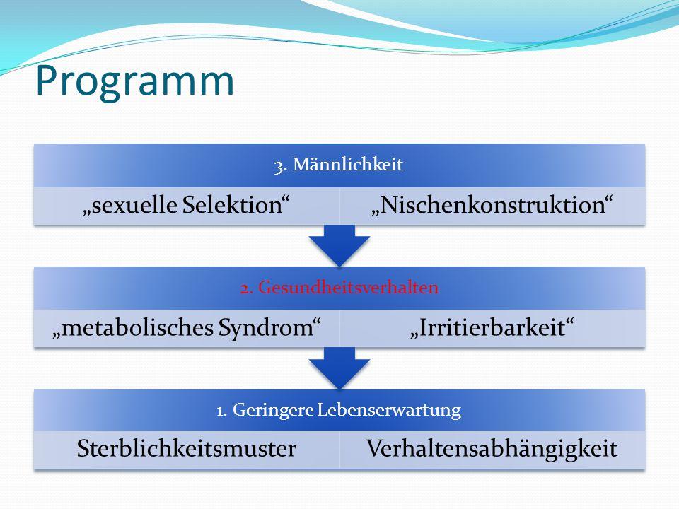 """Programm 1. Geringere Lebenserwartung SterblichkeitsmusterVerhaltensabhängigkeit 2. Gesundheitsverhalten """"metabolisches Syndrom""""""""Irritierbarkeit"""" 3. M"""