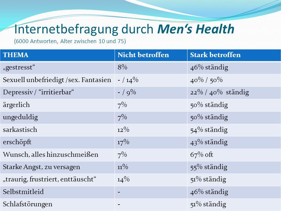 """Internetbefragung durch Men's Health (6000 Antworten, Alter zwischen 10 und 75) THEMANicht betroffenStark betroffen """"gestresst""""8%46% ständig Sexuell u"""
