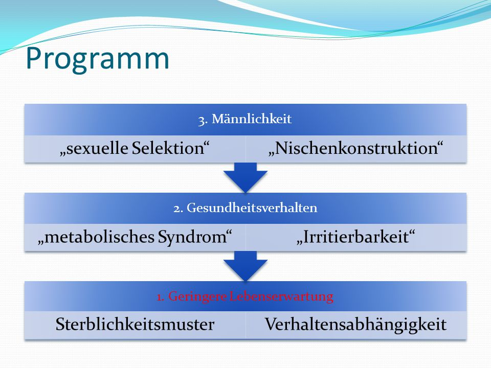 Programm 1.Geringere Lebenserwartung SterblichkeitsmusterVerhaltensabhängigkeit 2.