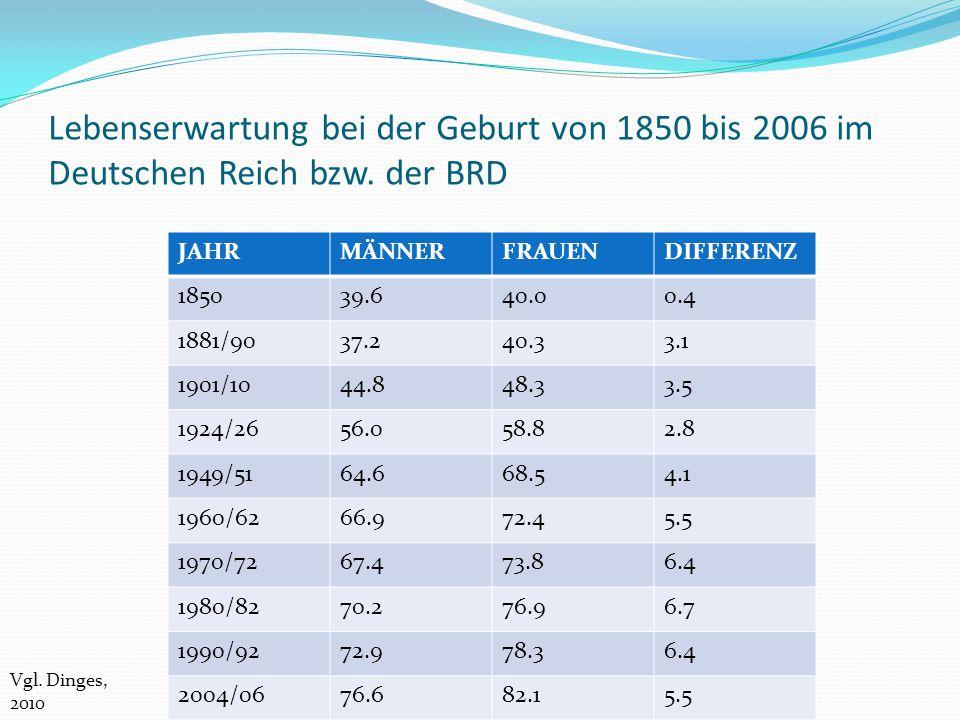 Lebenserwartung bei der Geburt von 1850 bis 2006 im Deutschen Reich bzw. der BRD JAHRMÄNNERFRAUENDIFFERENZ 185039.640.00.4 1881/9037.240.33.1 1901/104