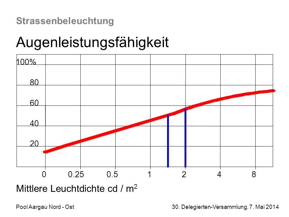 Pool Aargau Nord - Ost 30. Delegierten-Versammlung, 7. Mai 2014 Strassenbeleuchtung Augenleistungsfähigkeit 20 00.250.512 4 8 40 60 80 100% Mittlere L