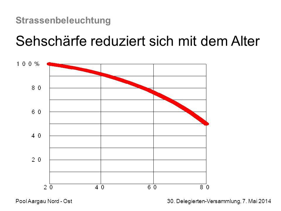 Pool Aargau Nord - Ost 30. Delegierten-Versammlung, 7. Mai 2014 Strassenbeleuchtung Sehschärfe reduziert sich mit dem Alter