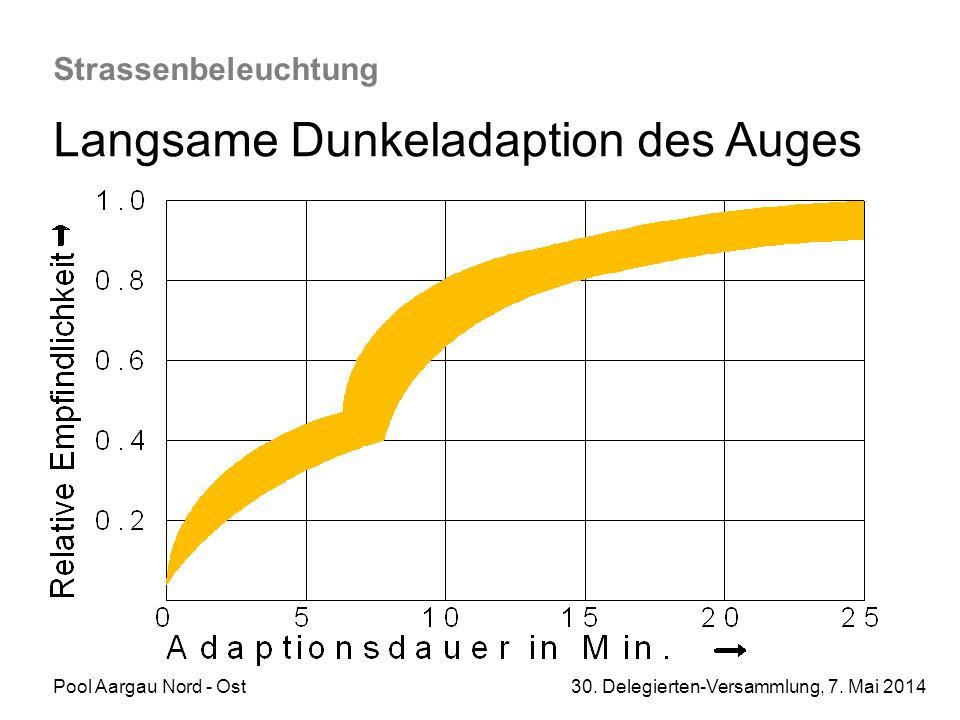 Pool Aargau Nord - Ost 30. Delegierten-Versammlung, 7. Mai 2014 Strassenbeleuchtung Langsame Dunkeladaption des Auges