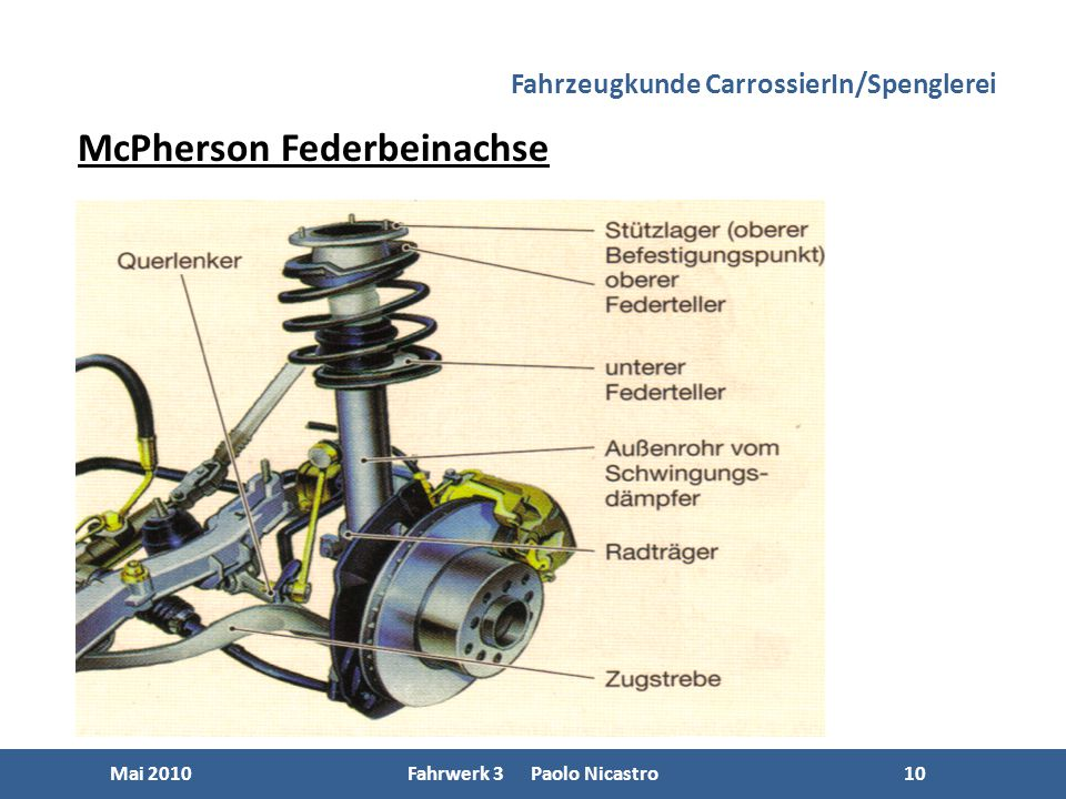 10 Mai 2010Fahrwerk 3 Paolo Nicastro10 McPherson Federbeinachse Fahrzeugkunde CarrossierIn/Spenglerei