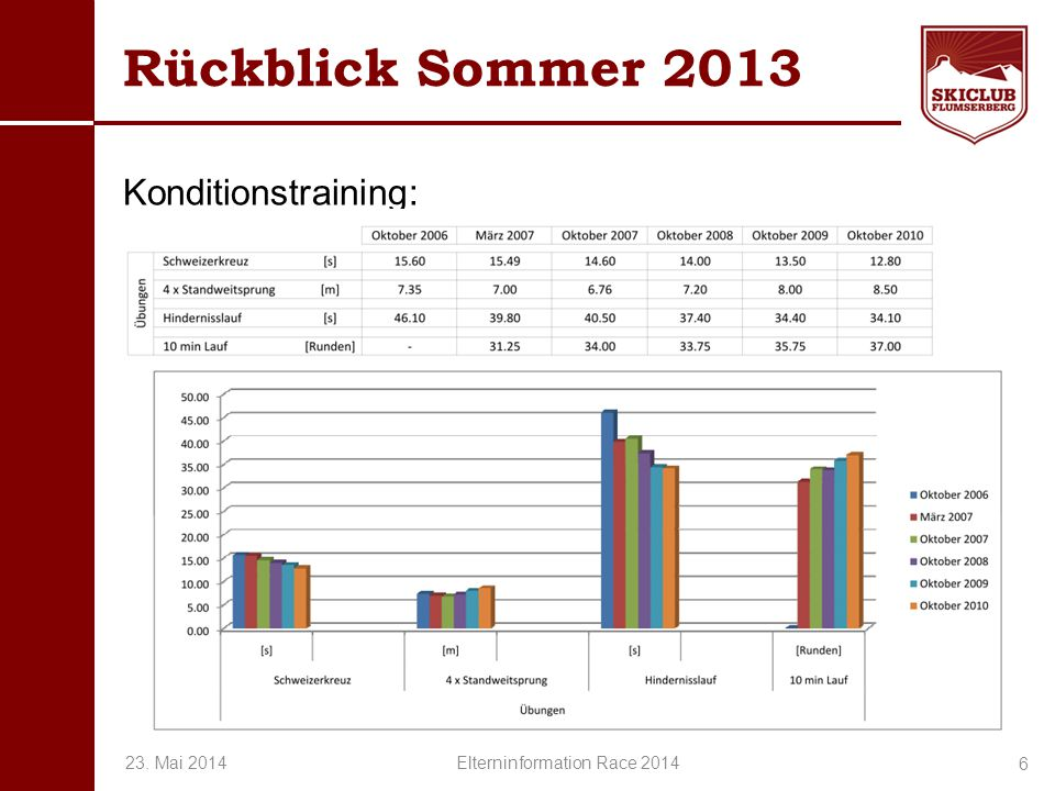 O+IO+I Rückblick Sommer 2013 Konditionstraining: 6 23. Mai 2014 Elterninformation Race 2014