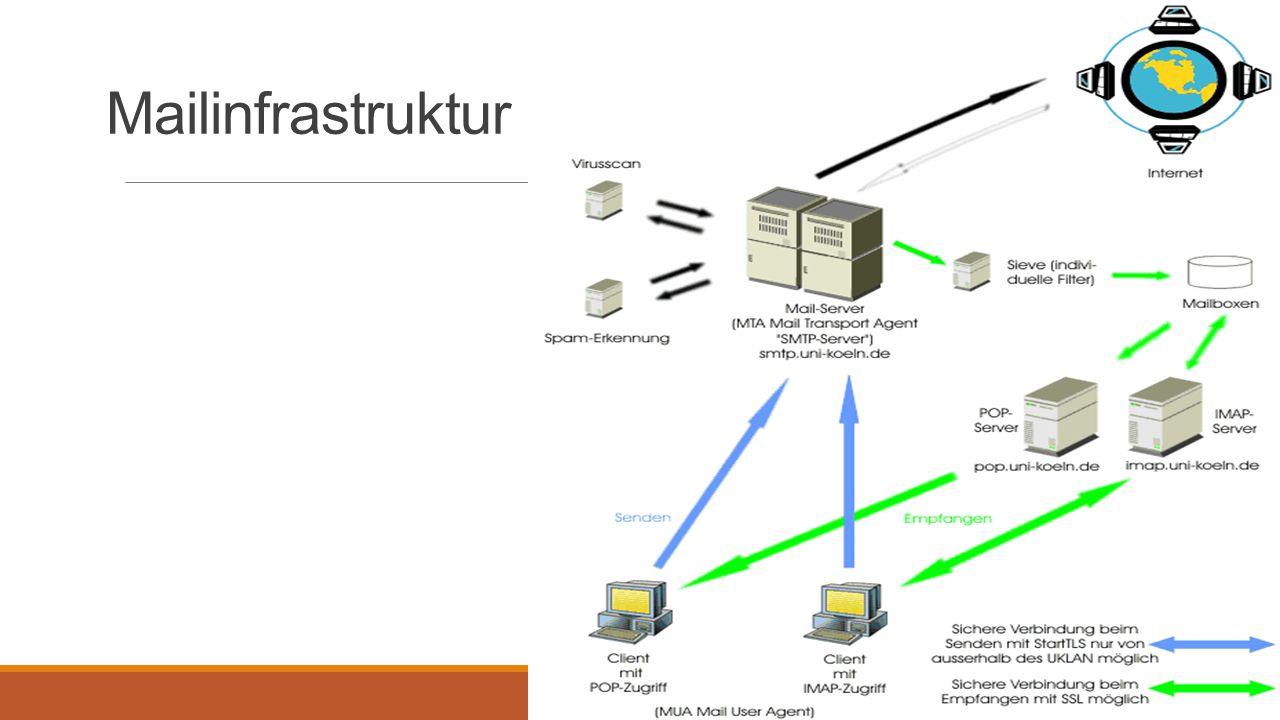 Methoden der Verschlüsselung des Transfers: SSL/TLS und STARTTLS Protokolle zur Verschlüsselung von Internetverbindungen, damit die Verbindung kann weder abgehört noch kann die Datenübertragung manipuliert werden.
