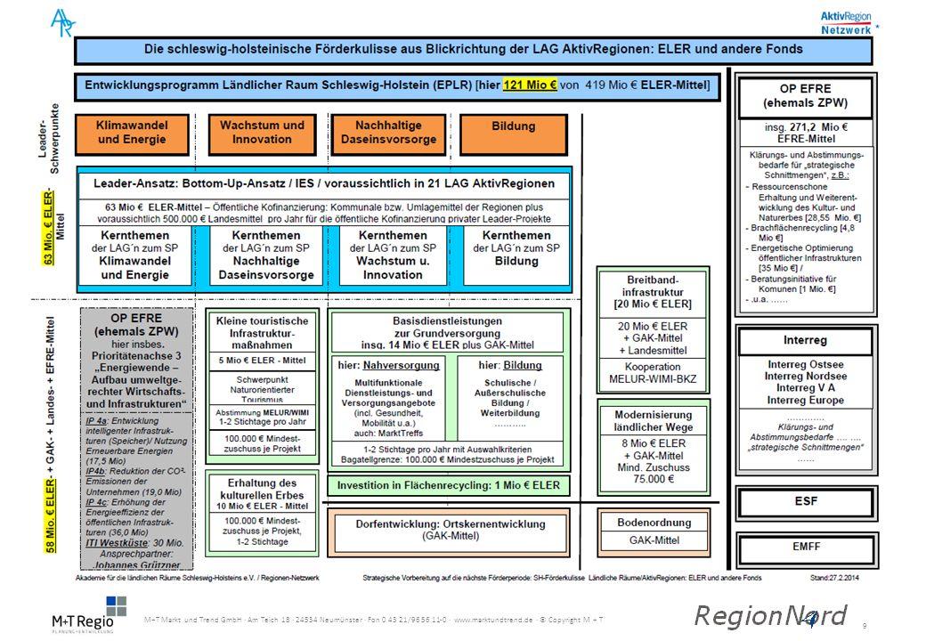 20 M+T Markt und Trend GmbH · Am Teich 18 · 24534 Neumünster · Fon 0 43 21/96 56 11-0 · www.marktundtrend.de · © Copyright M + T ONLINEFORUM Information zum Online-Diskussionsforum Anmeldevorgang
