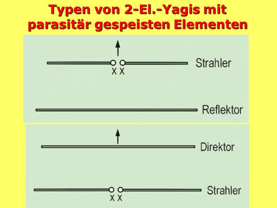 Der einzelne Dipol Horizontales Strahlungs- diagramm eines Dipols im Freiraum