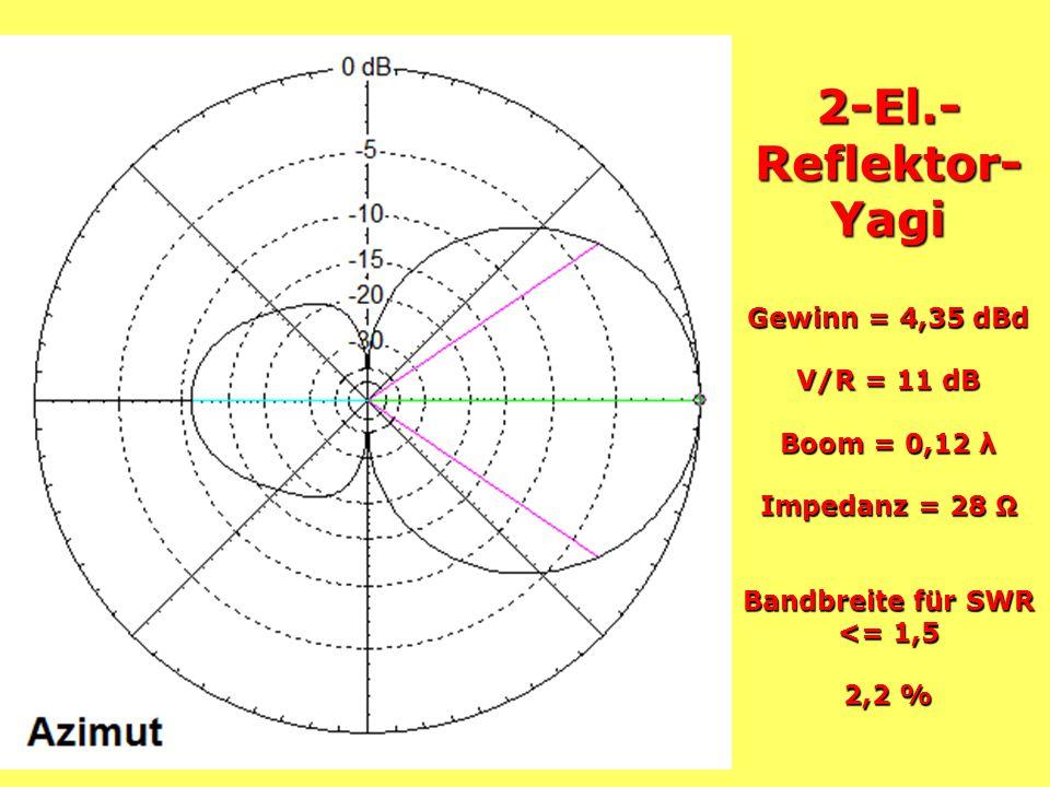 2-El.- Reflektor- Yagi Gewinn = 4,25 dBd V/R = 9,5 dB Boom = 0,2 λ Impedanz = 50 Ω Bandbreite für SWR <= 1,5 4,3 %