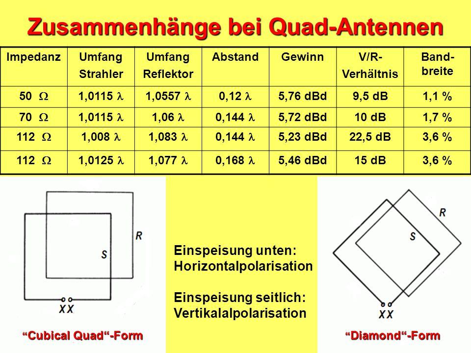Ultra-Beam: Yagi mit längenveränderbaren Elementen Impedanz 22 Ω Ultra-Beam: Yagi mit längenveränderbaren Elementen Impedanz 22 Ω Modell UB40-MX Gewic