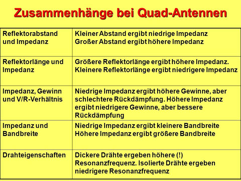 Zusammenhänge bei Quad-Antennen ImpedanzUmfang Strahler Umfang Reflektor AbstandGewinnV/R- Verhältnis Band- breite 50  1,0115 1,0557 0,12 5,76 dBd9,5