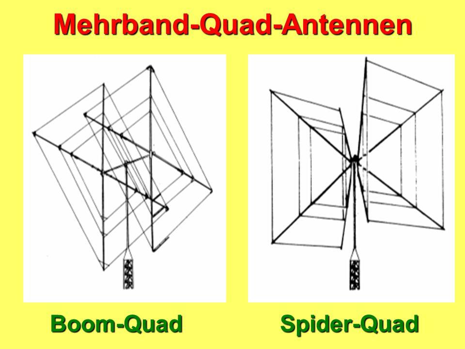 Zusammenhänge bei Quad-Antennen Reflektorabstand und Impedanz Kleiner Abstand ergibt niedrige Impedanz Großer Abstand ergibt höhere Impedanz Reflektor