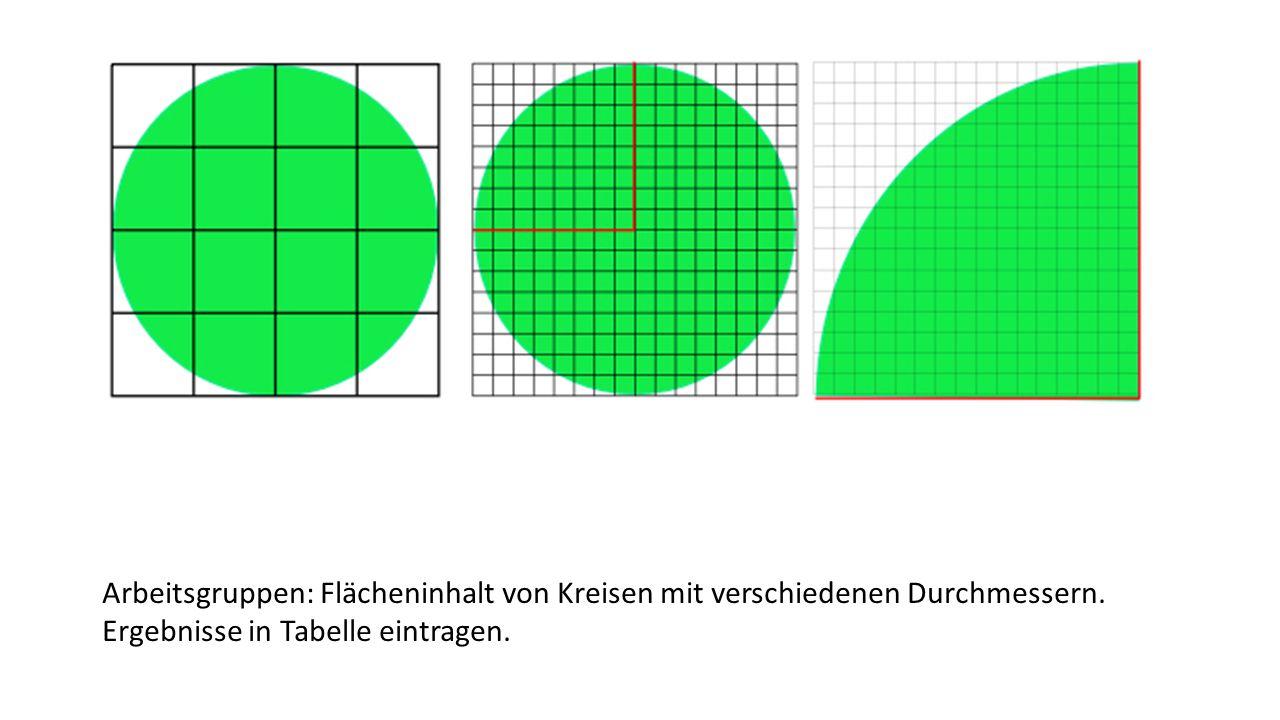 Arbeitsgruppen: Flächeninhalt von Kreisen mit verschiedenen Durchmessern. Ergebnisse in Tabelle eintragen.