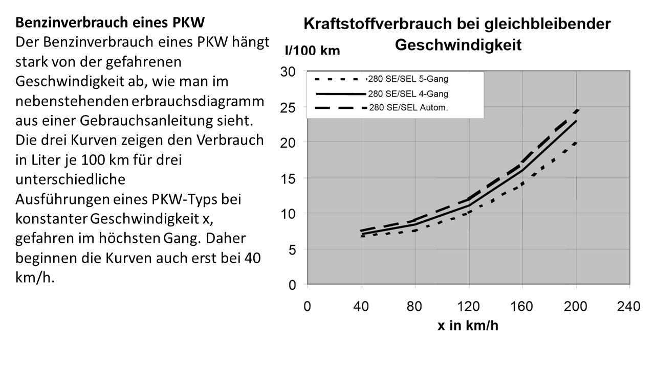 Benzinverbrauch eines PKW Der Benzinverbrauch eines PKW hängt stark von der gefahrenen Geschwindigkeit ab, wie man im nebenstehenden erbrauchsdiagramm