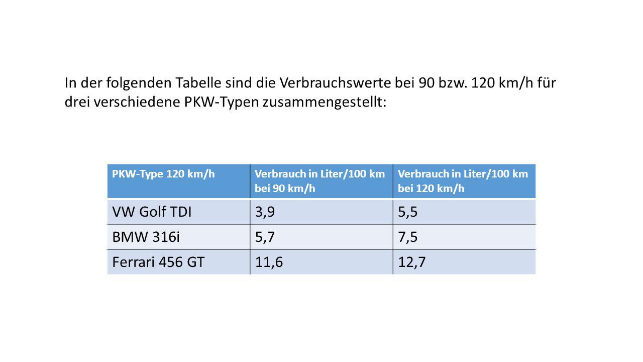 PKW-Type 120 km/hVerbrauch in Liter/100 km bei 90 km/h Verbrauch in Liter/100 km bei 120 km/h VW Golf TDI3,95,5 BMW 316i5,77,5 Ferrari 456 GT11,612,7
