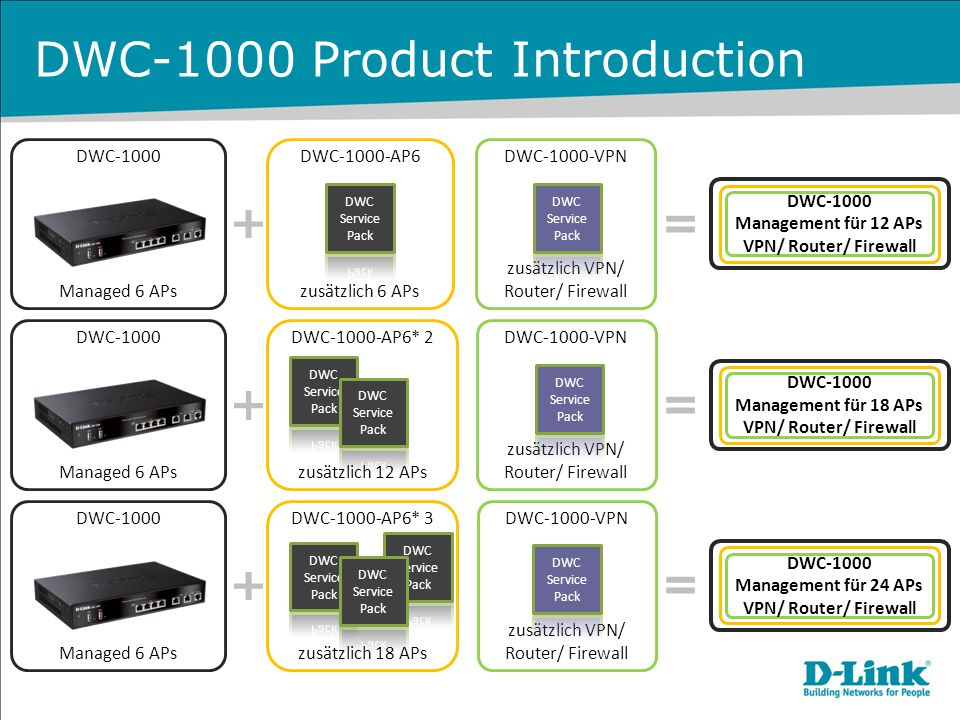DWC-1000 Product Introduction DWC-1000 Managed 6 APs DWC-1000-AP6 zusätzlich 6 APs DWC-1000-AP6* 2 zusätzlich 12 APs DWC-1000-AP6* 3 zusätzlich 18 APs
