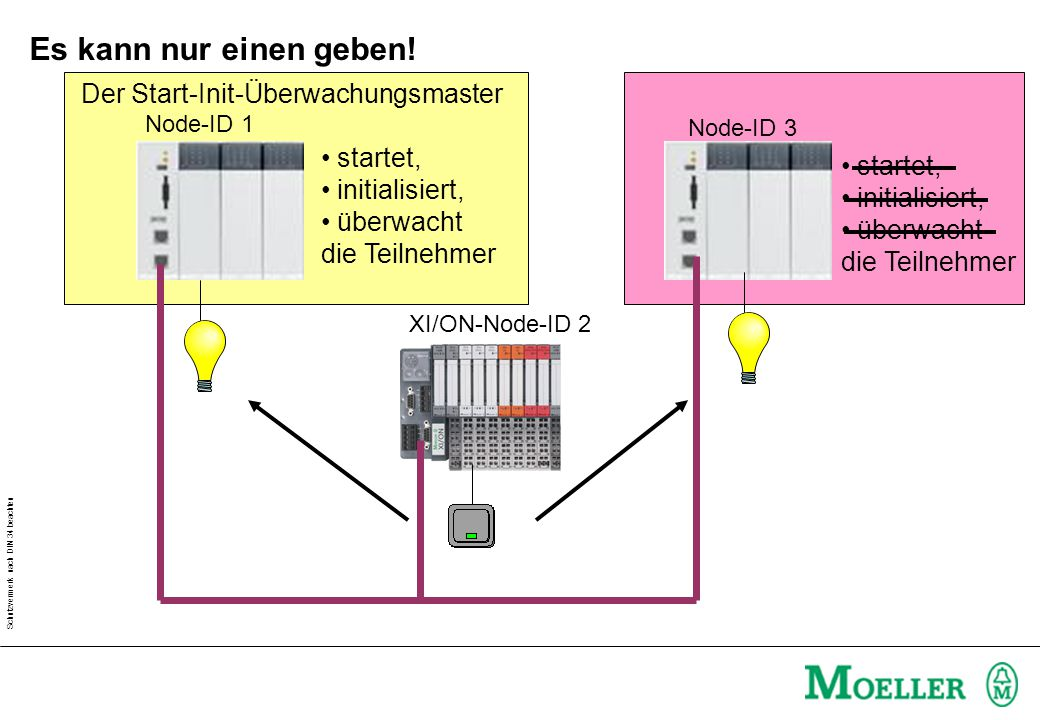 Schutzvermerk nach DIN 34 beachten Mehrere XControl schreiben auf einen Teilnehmer XI/ON-Node-ID 2 Node-ID 1 Node-ID 3