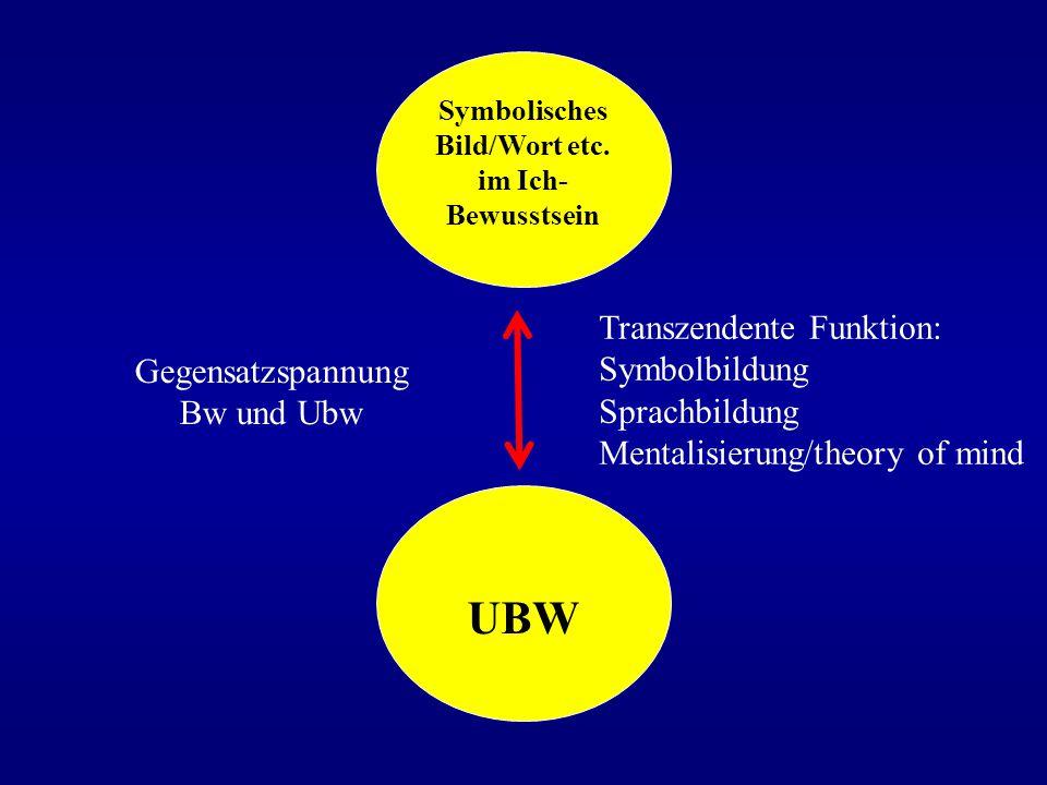 Symbolisches Bild/Wort etc. im Ich- Bewusstsein UBW Gegensatzspannung Bw und Ubw Transzendente Funktion: Symbolbildung Sprachbildung Mentalisierung/th