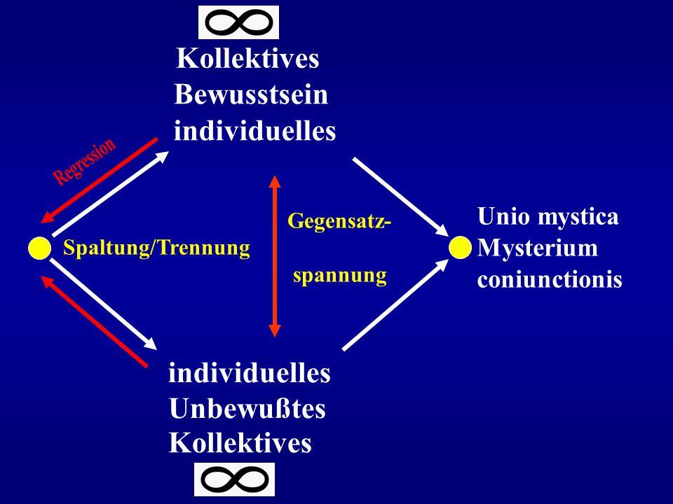 Bewusstsein individuelles Unbewußtes Gegensatz- Spaltung/Trennung spannung Unio mystica Mysterium coniunctionis Kollektives