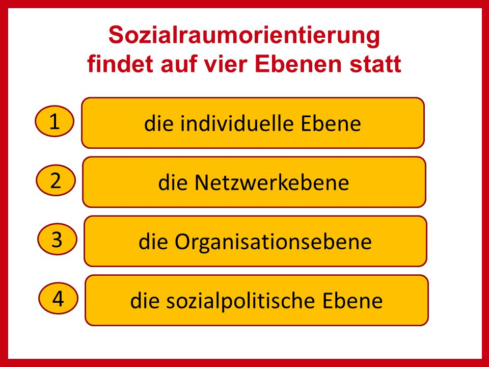 Sozialraumorientierung findet auf vier Ebenen statt die individuelle Ebene die Netzwerkebene die Organisationsebene die sozialpolitische Ebene 1 2 3 4
