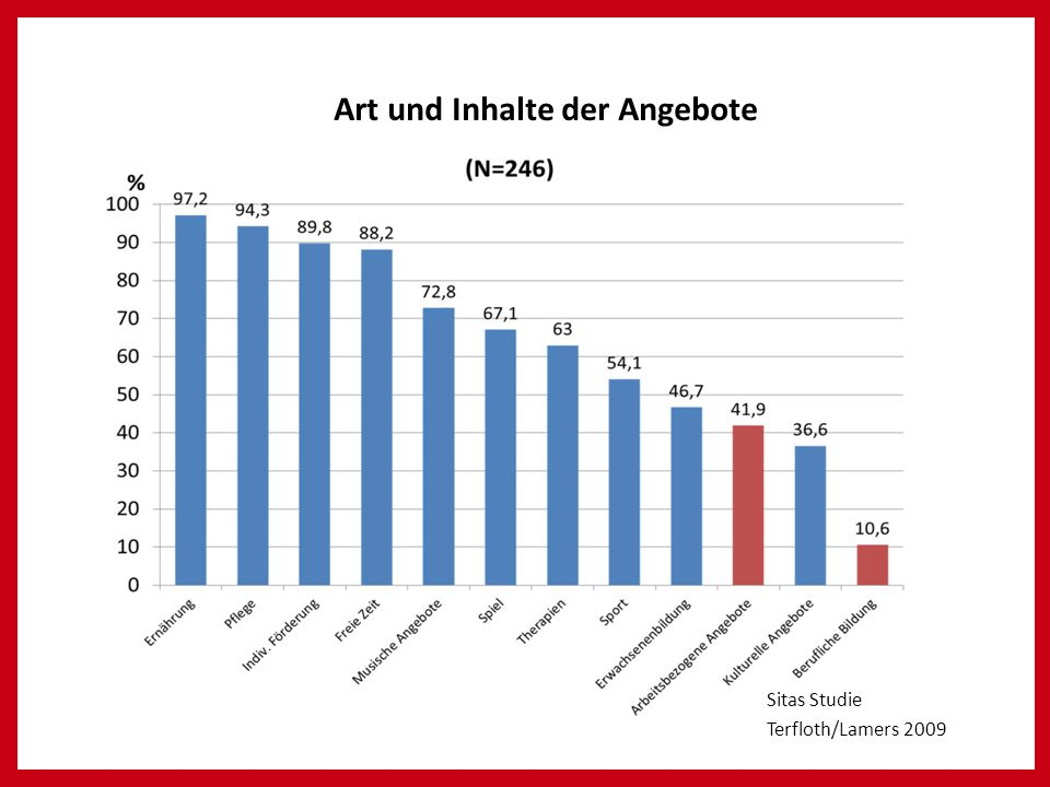 Art und Inhalte der Angebote Sitas Studie Terfloth/Lamers 2009 Art und Inhalte der Angebote